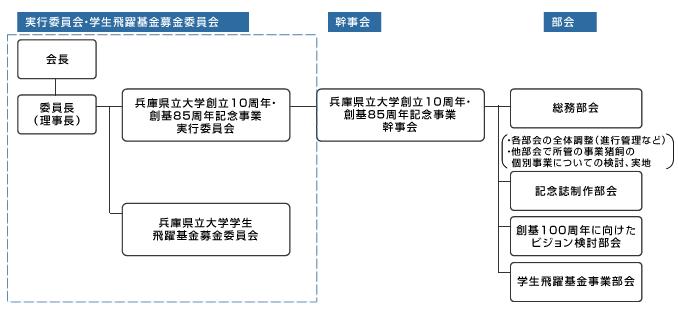 兵庫県立大学創立10周年・創基85周年記念事業