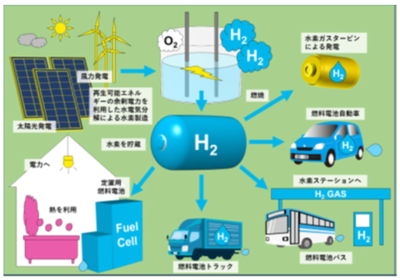 水素エネルギー共同研究センター